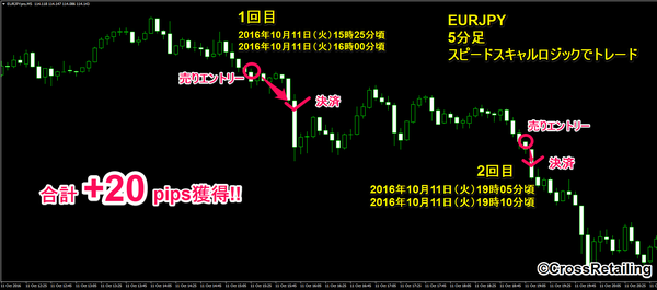 FXスキャルピング革命・2016年10月11日20pips.png