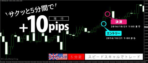 FXスキャルピング革命・2016年10月21日10pips.png