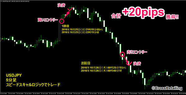 FXスキャルピング革命・2016年10月25日20pips.png
