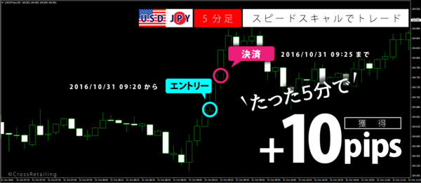 FXスキャルピング革命・2016年10月31日10pips.png