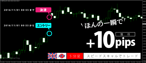FXスキャルピング革命・2016年11月1日10pips.png