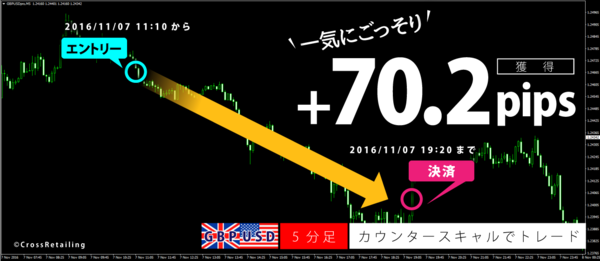 FXスキャルピング革命・2016年11月7日70.2pips.png