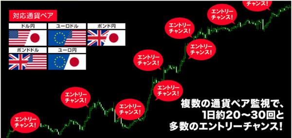 FXスキャルピング革命・エントリーチャンス1日20回から30回.PNG